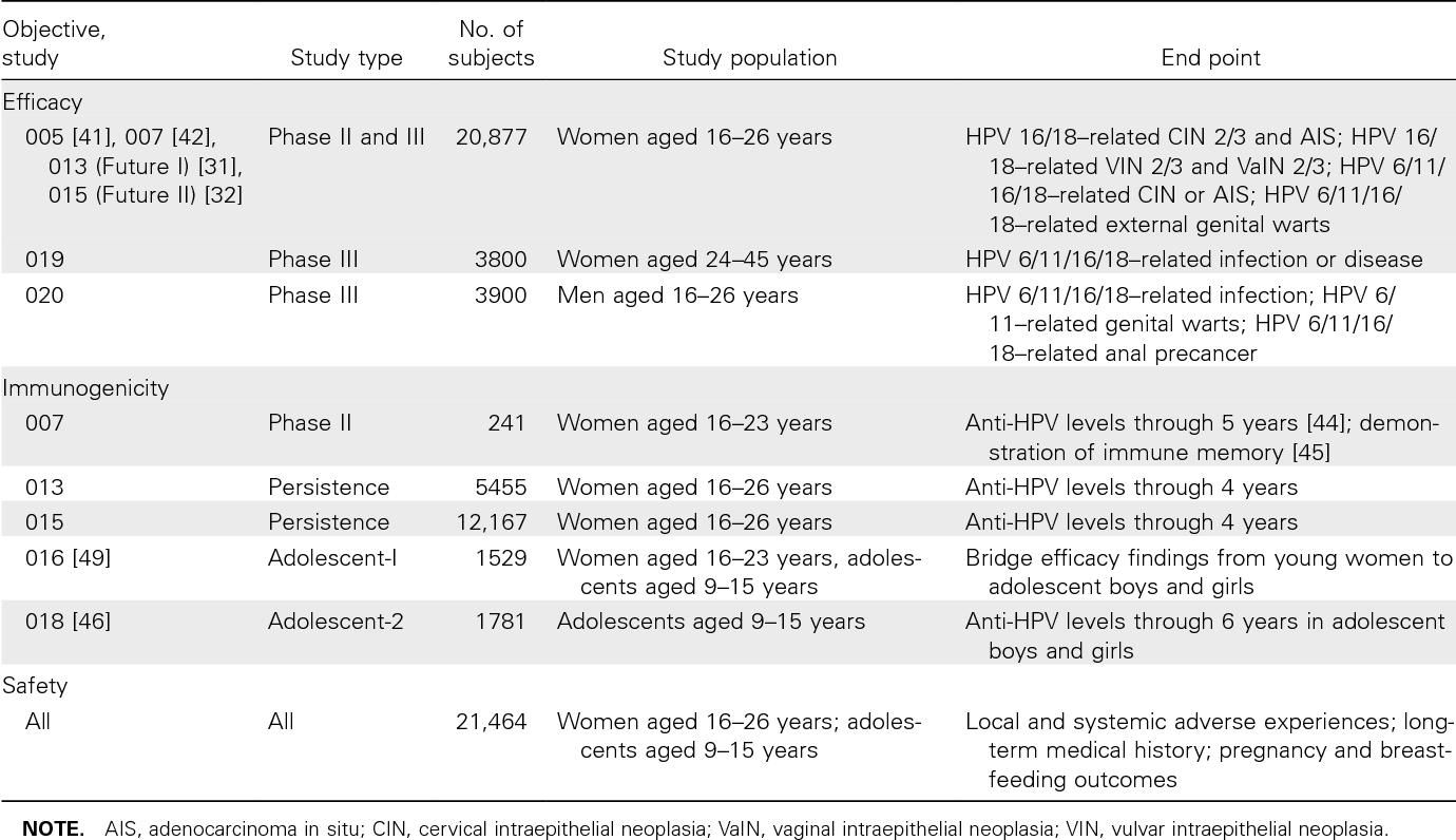 hpv virus 16 og 18)