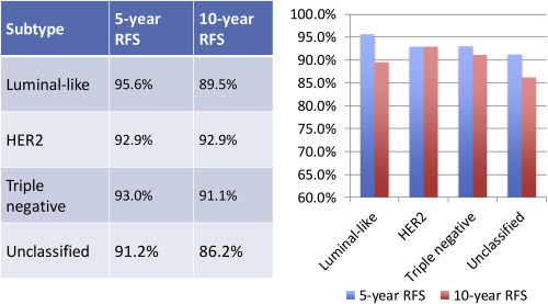 hormonal cancer survival rate detoxifiere eficienta