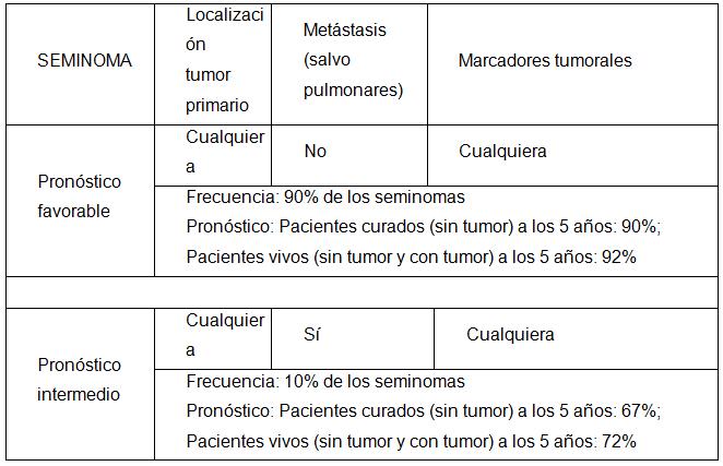 cancer testicule hcg bacterie x