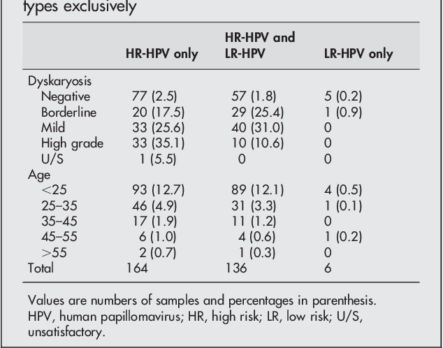 hpv high risk common endometrial cancer recurrence rates