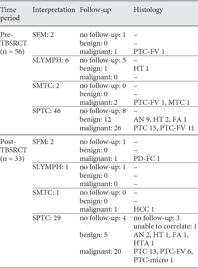 papillary thyroid carcinoma category vi)