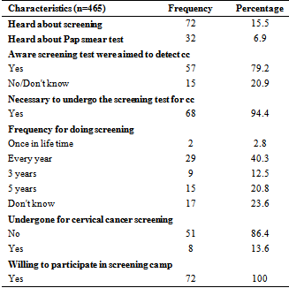 awareness of hpv and cervical cancer questionnaire)