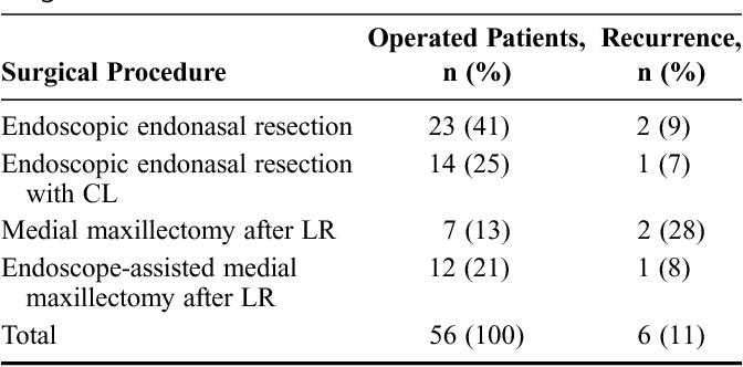 pathophysiology of nasal papilloma