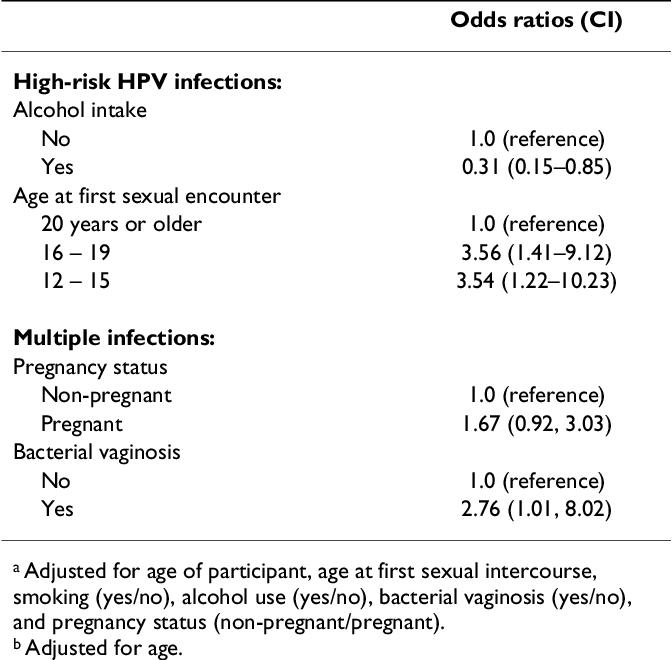 human papillomavirus yes or no)