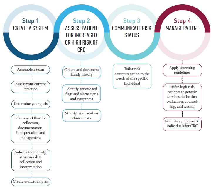 colorectal cancer risk assessment tool)