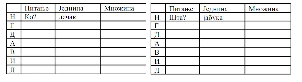 srpski jezik padezi test)