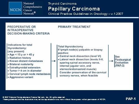 Cancer tiroidian