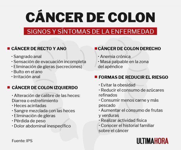 cancer de colon y anemia human papillomavirus warts