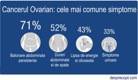 Cancerul ovarian: simptome si ce trebuie sa stii | asspub.ro