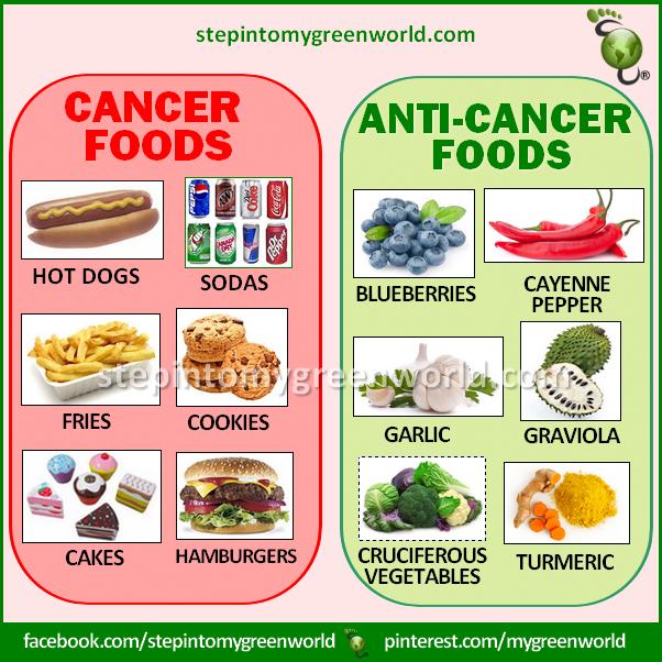 cancer colon que comer