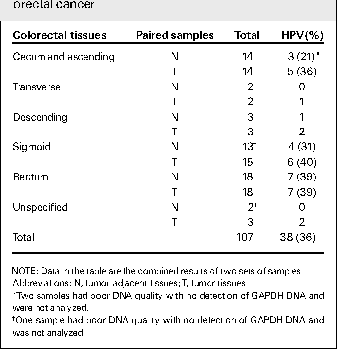 hpv colorectal cancer)