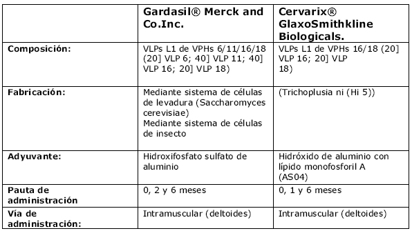 virus del papiloma humano fase 1)