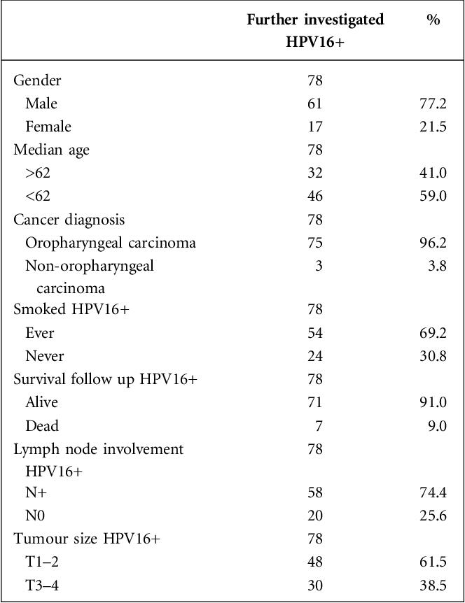 papilloma virus o tumore cancer col uterin faza incipienta