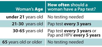 cancer cervical screening)