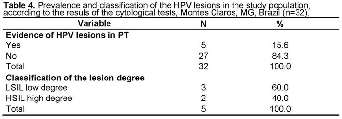 human papillomavirus positivo