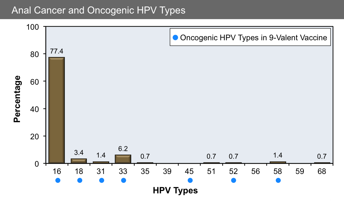 hpv types cancer)