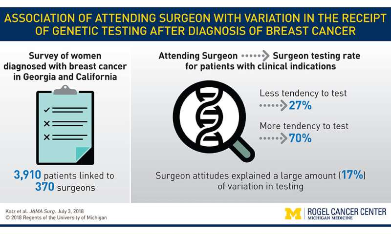 Diagnostic genetic pre-implantare