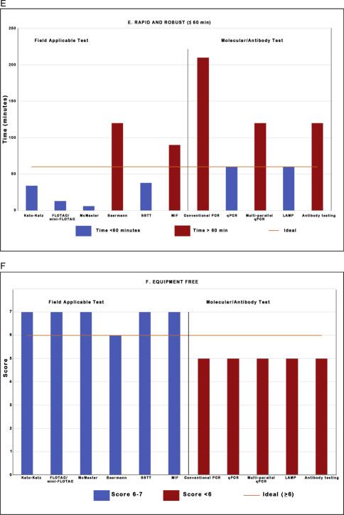 monitor helminth infections by faecal sampling helmintox caureja