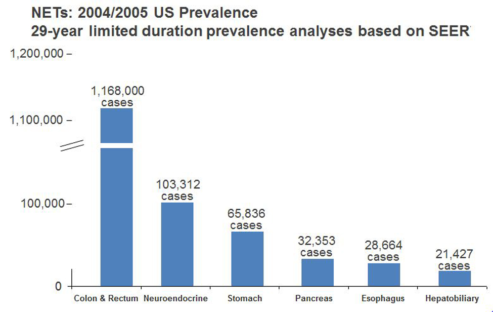 endocrine cancer prevalence
