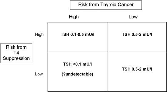 papillary thyroid cancer tsh suppression)