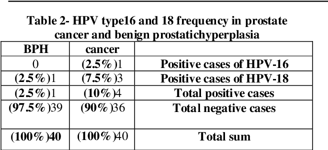 link between hpv and prostate cancer)