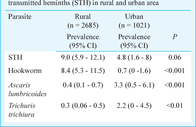helminth infection risk factors