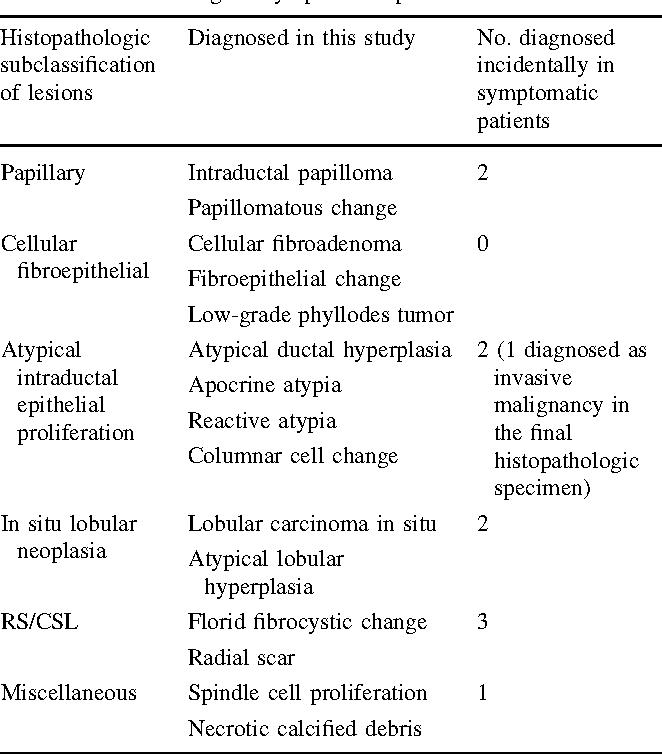 intraductal papilloma nhs)