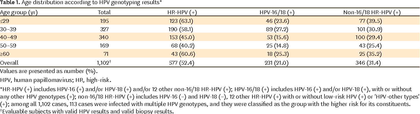 hpv high risk genotype 16