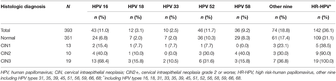 hpv high risk types 31 33 35)