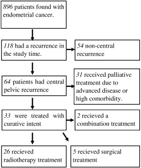 endometrial cancer recurrence rates
