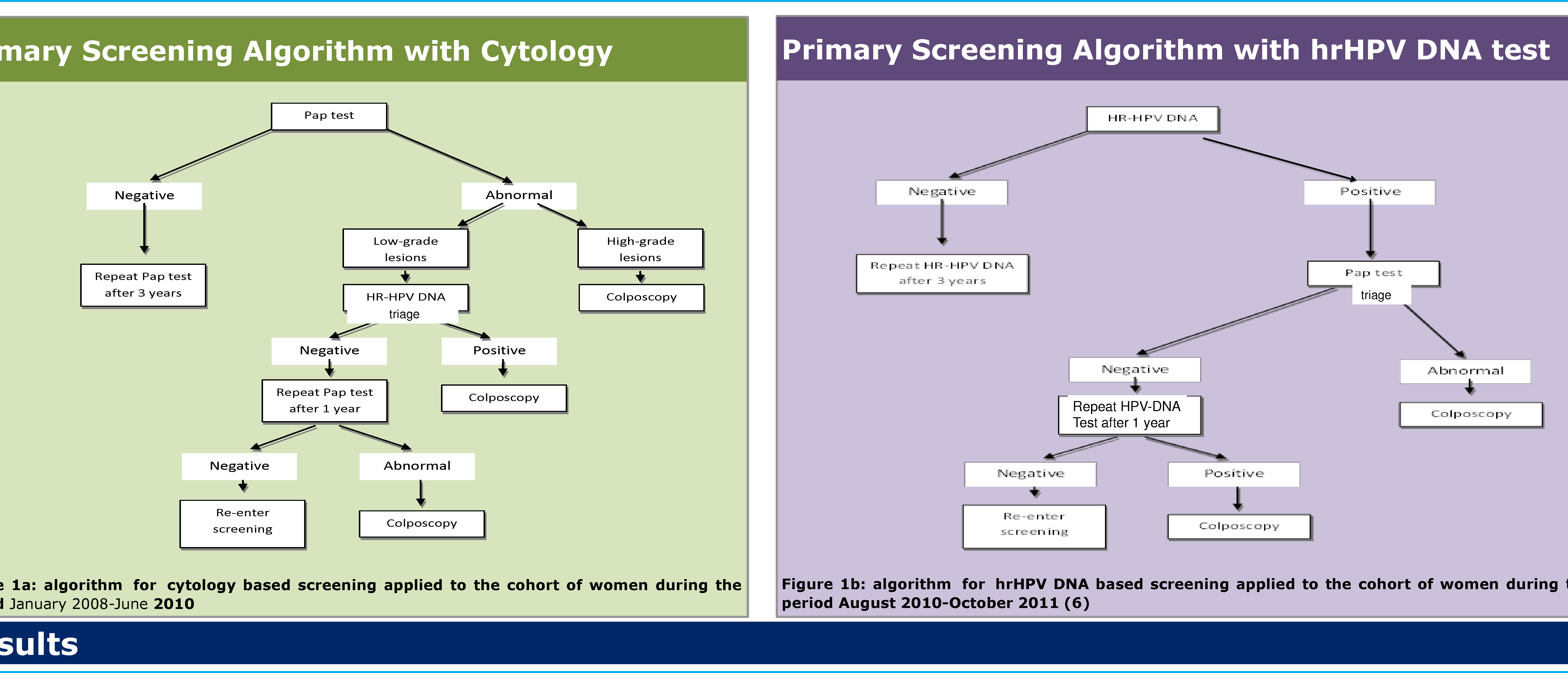 human papillomavirus testing in primary screening