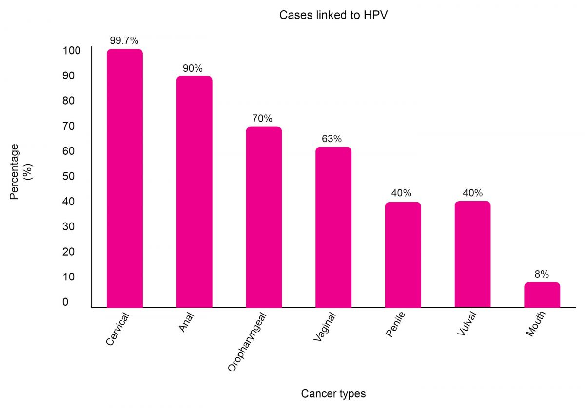hpv associated with cervical cancer