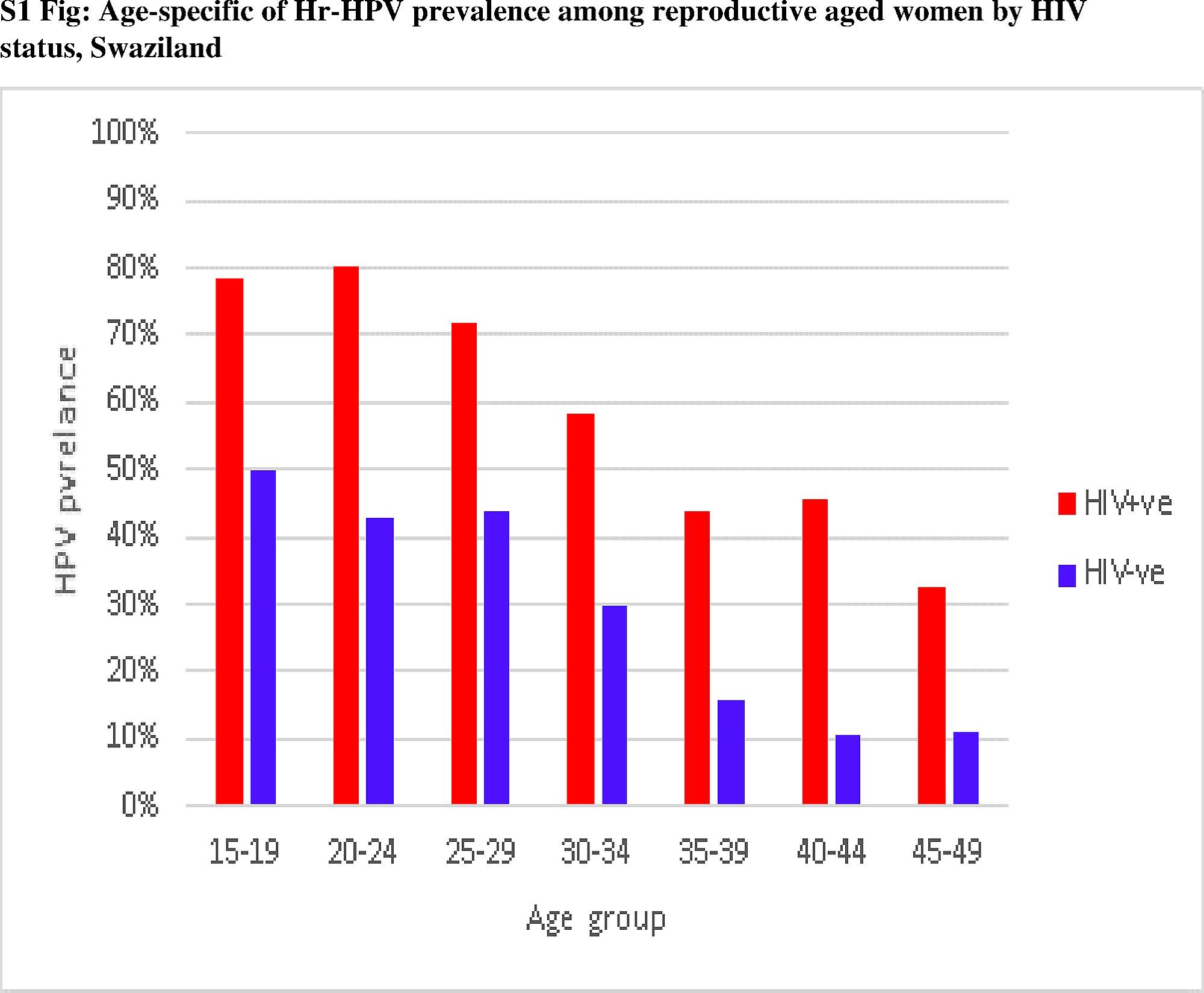 (PDF) Evaluarea colposcopică și managementul infecţiei cu HPV în sarcină