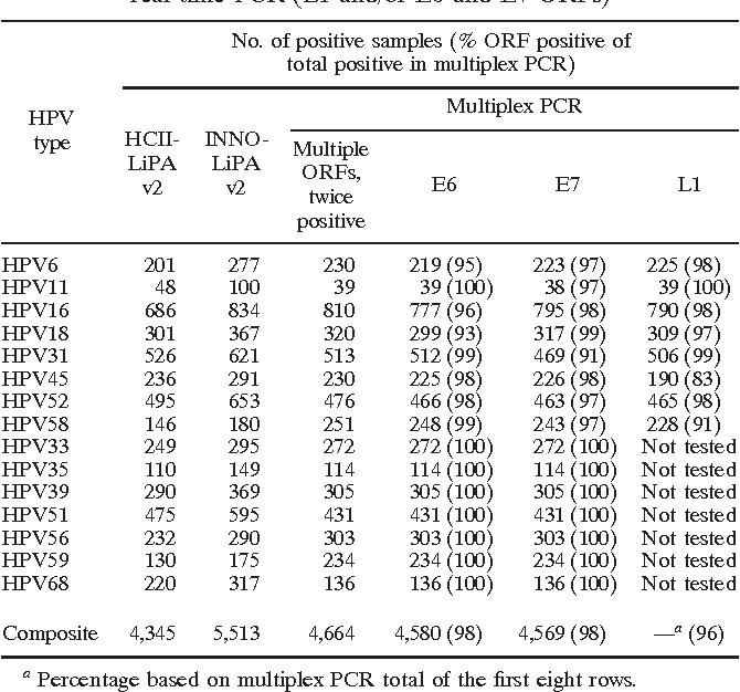 pcr papillomavirus