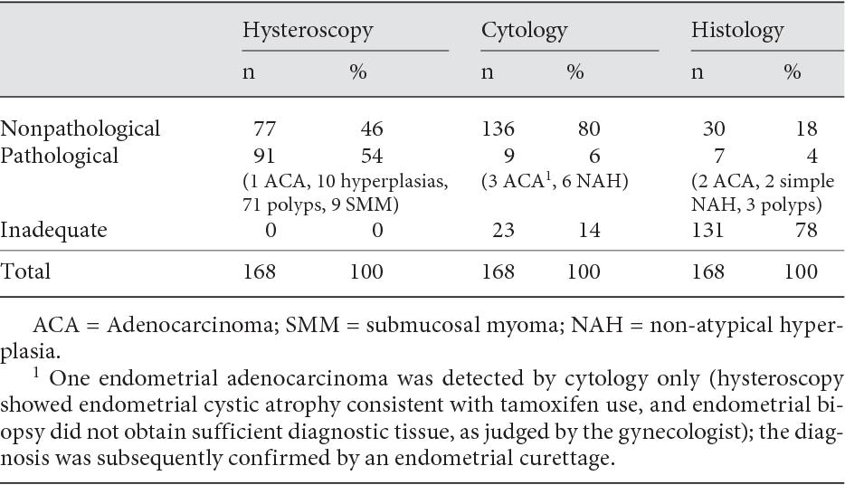 endometrial cancer on tamoxifen)