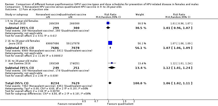 bivalent human papillomavirus vaccination on pregnancy outcomes