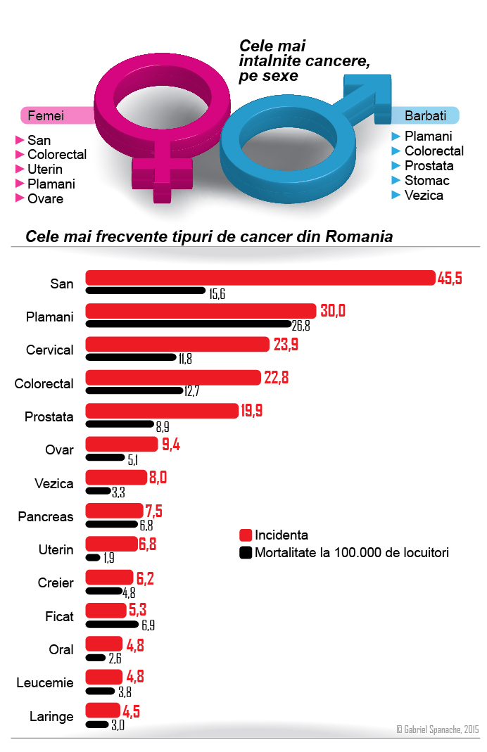 cancerul de prostata in romania)