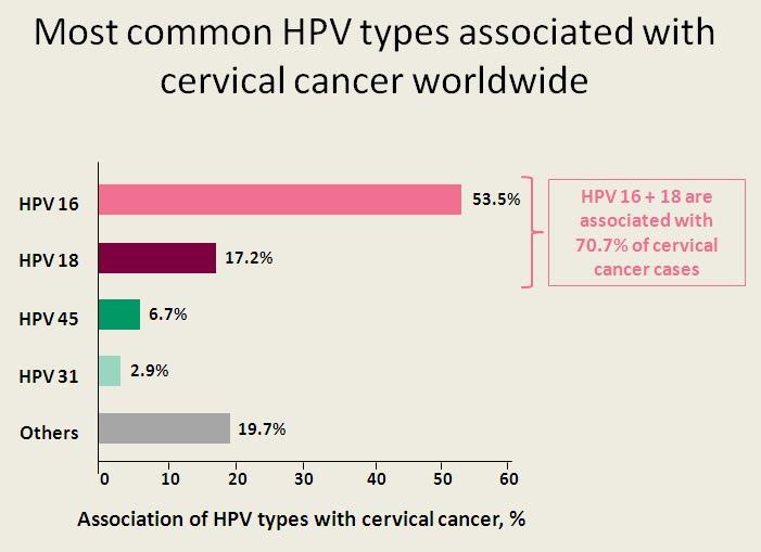 papilloma virus trasmissione con saliva non hpv tonsil cancer