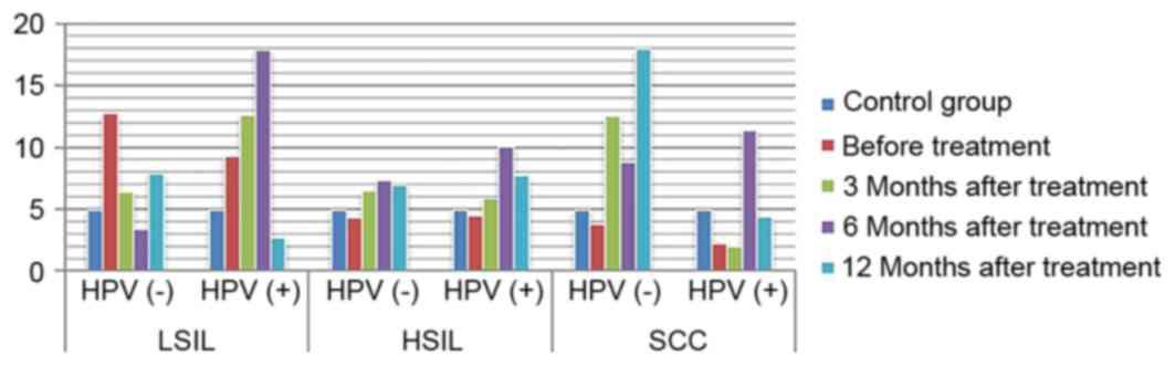 hpv virus lsil