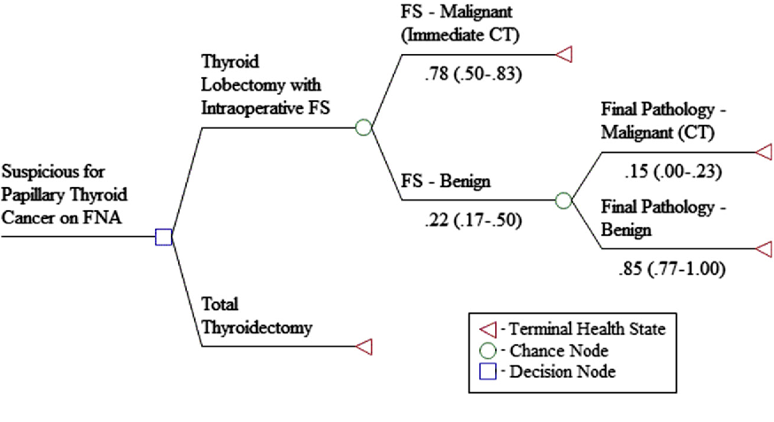 papillary thyroid cancer total thyroidectomy