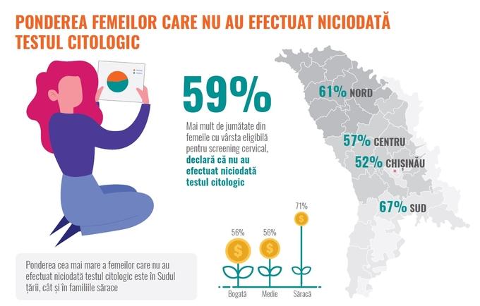cancer cervical femei