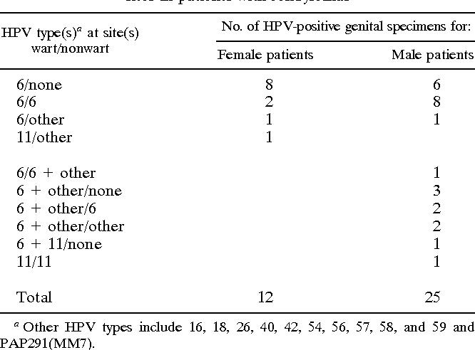 hpv positive genital warts