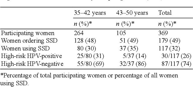 Teste screening cancer col uterin - testul Papanicolau si genotiparea HPV   Regina Maria