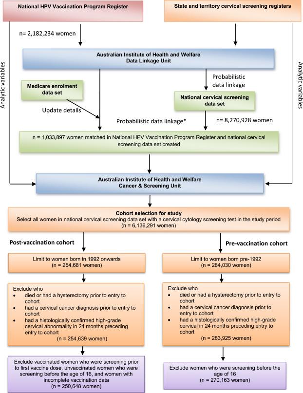 hpv vaccine dose schedule