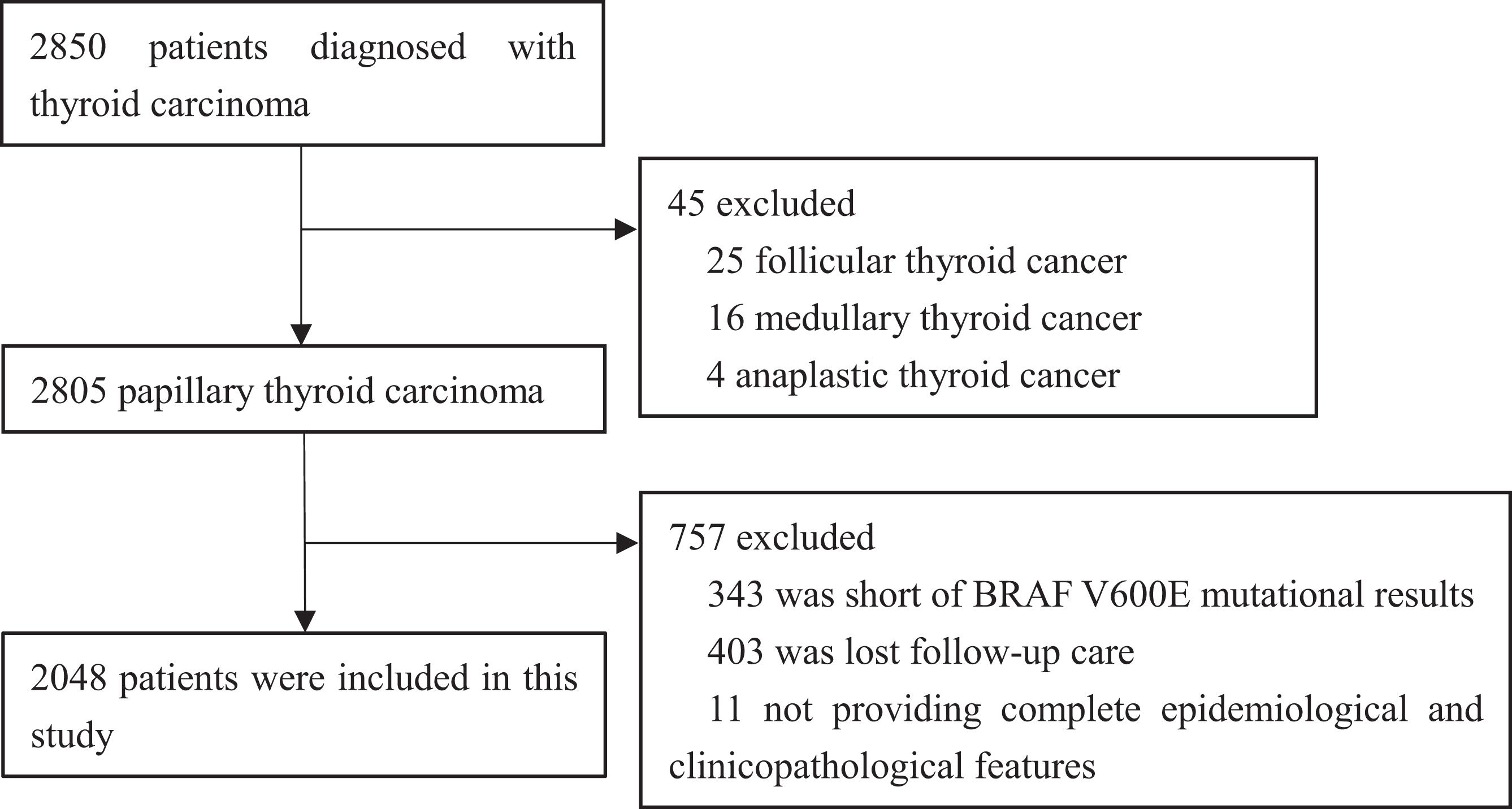 papillary thyroid cancer questions human papillomavirus type 66