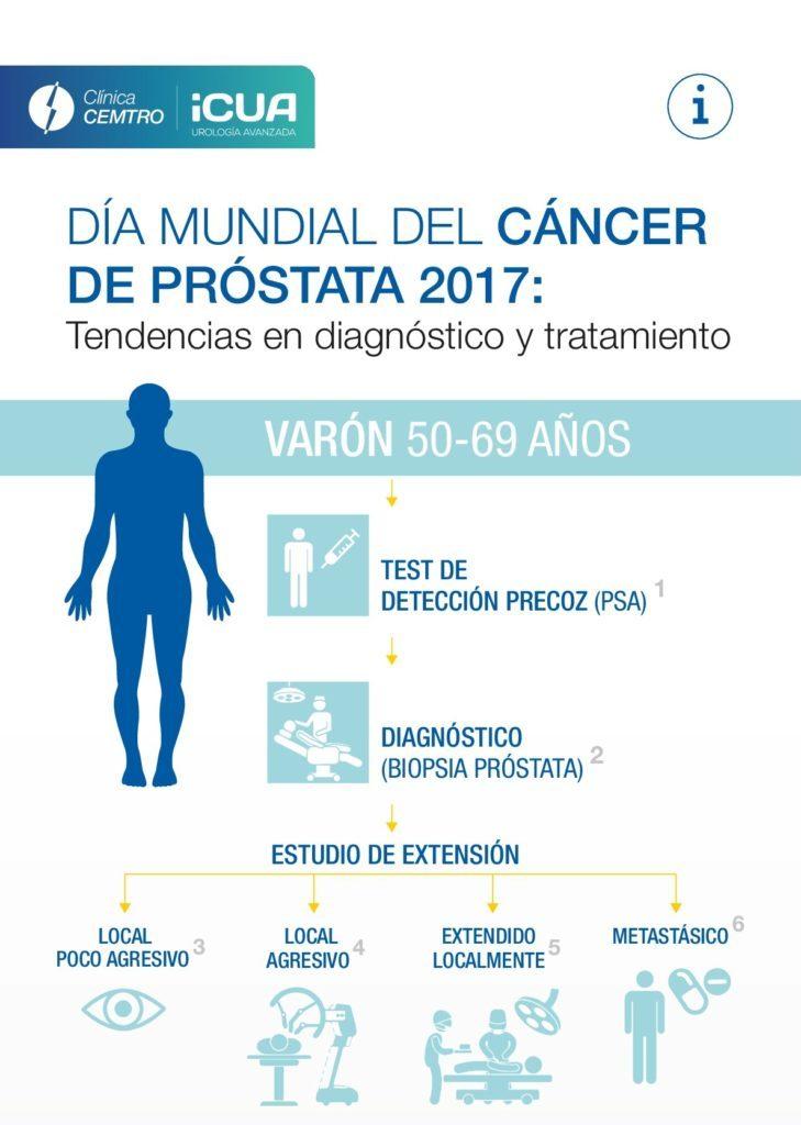 cancer de prostata diagnostico hpv virus jomfru
