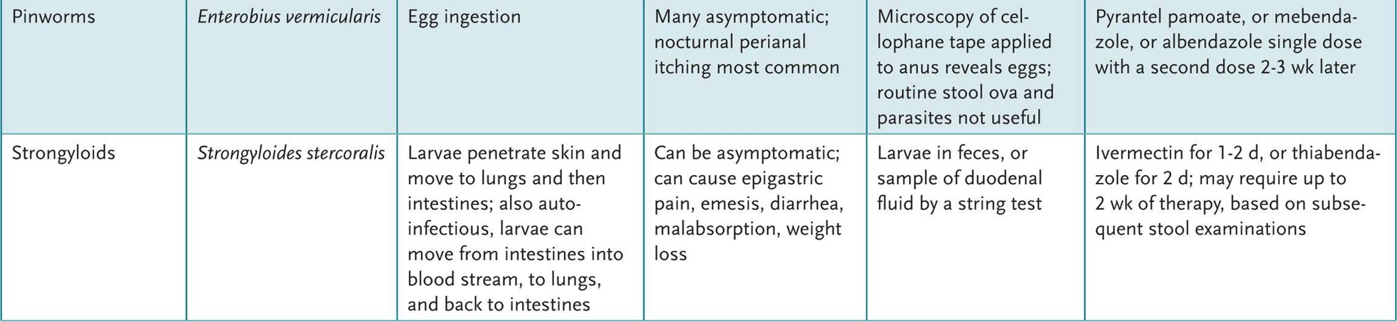 enterobius vermicularis treatment dose pediatric)