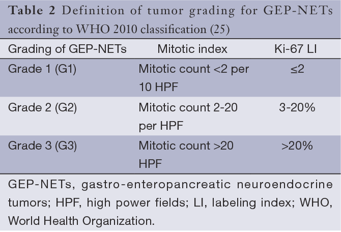 neuroendocrine cancer classification