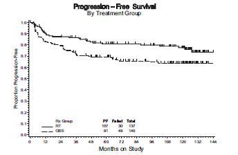 cervical cancer recurrence rate)