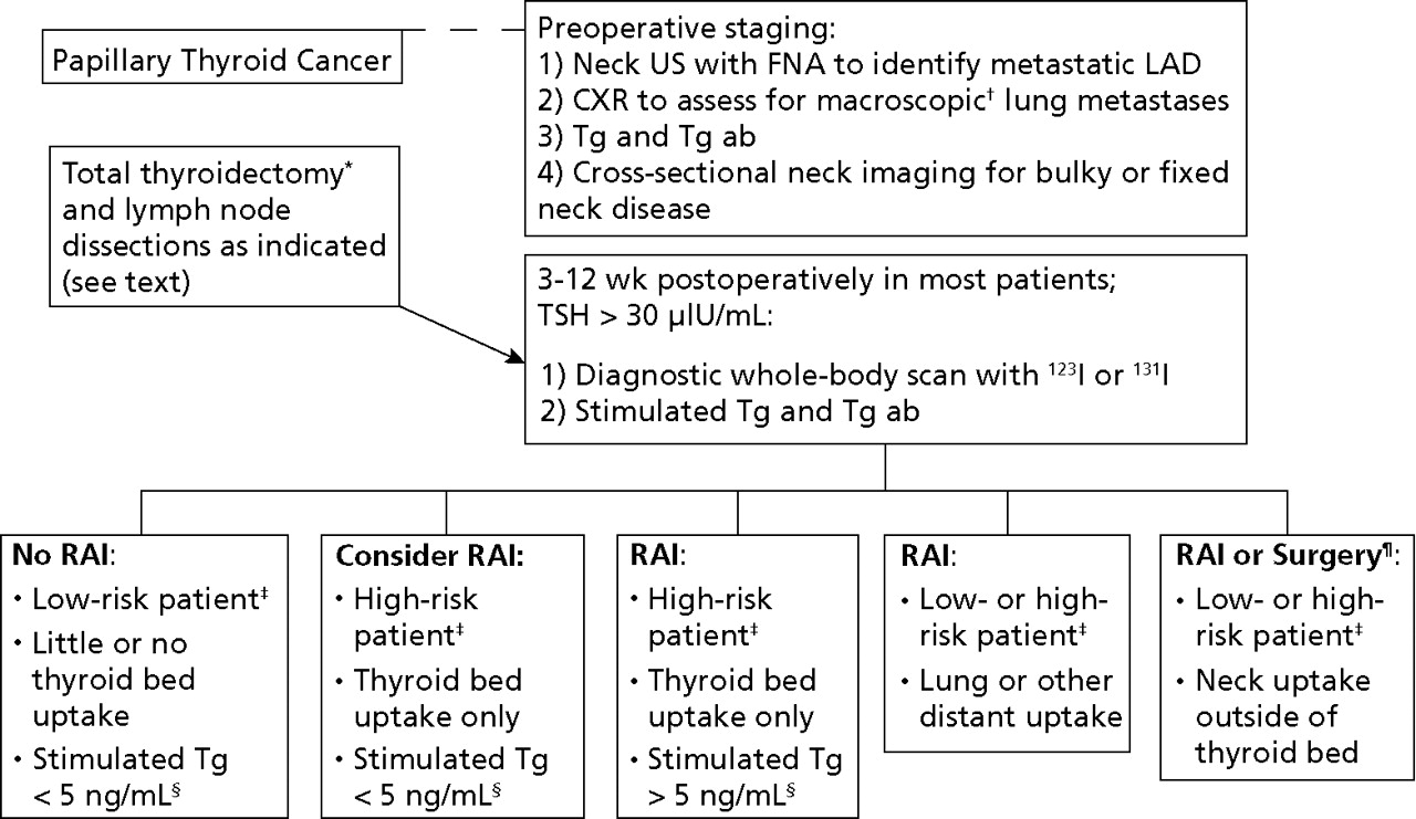 papillary thyroid cancer pathophysiology